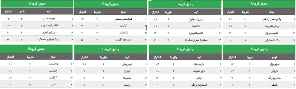 نتایج مرحله گروهی تیمهای حاضر در لیگ قهرمانان اروپا 2020