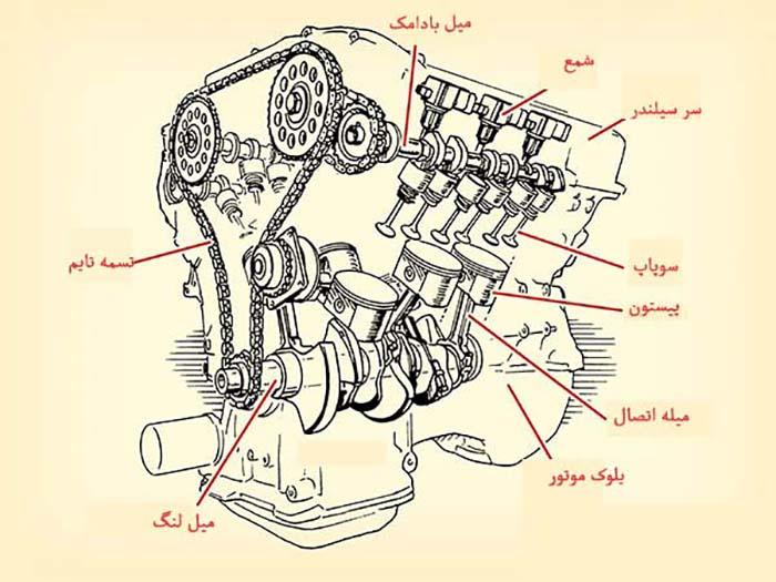 جزییات جاگیری اجزاء موتور خودرو