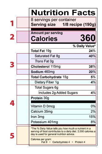 برچسب ارزش غذایی که براساس میزان، طبقه بندی شده است