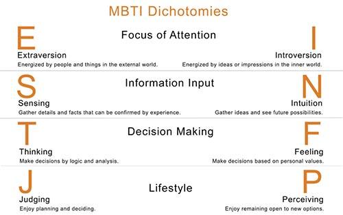 تست شخصیت شناسی MBTI