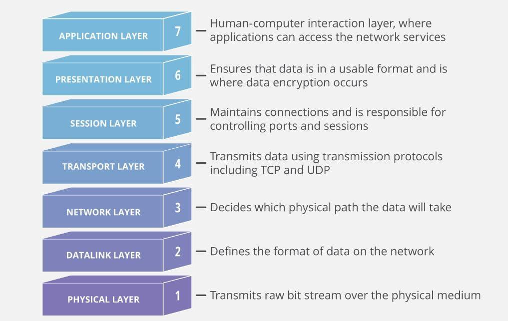 مدل OSI، برای توصیف اتصال شبکه در 7 لایه مجزا