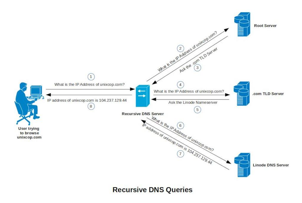 DNS  بازگشتی