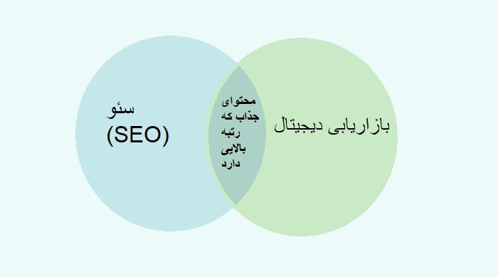 ترکیب تولید محتوا و بازاریابی: